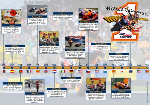 Casey Stoner campeón MotoGP